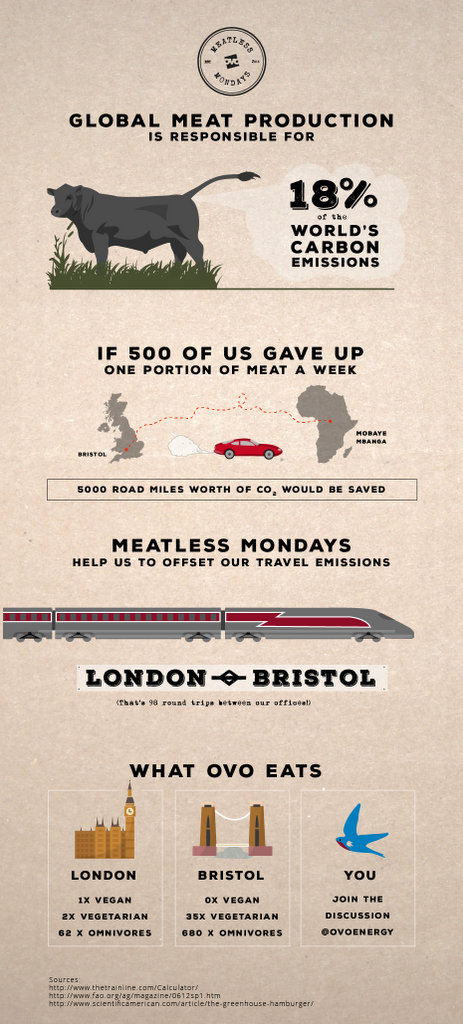 Ovo Energy Meatless Monday Infographic